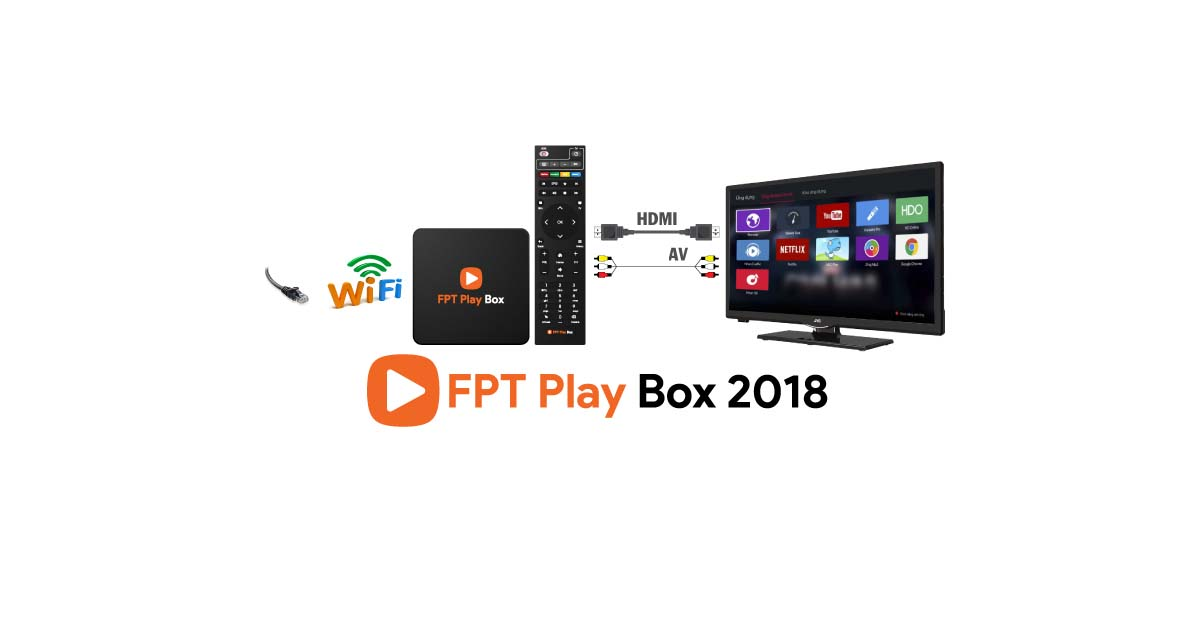 Cấu hình TV Box FPT mạnh mẽ